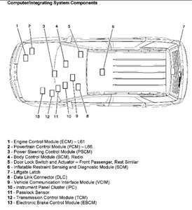2003 saturn vue transmission wiring diagram set theory venn generator solved: 2005 2.2l what is code b3bff - fixya