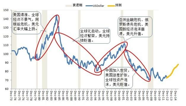 美元匯率歷史走勢|歷史- 美元匯率歷史走勢|歷史 - 快熱資訊 - 走進時代