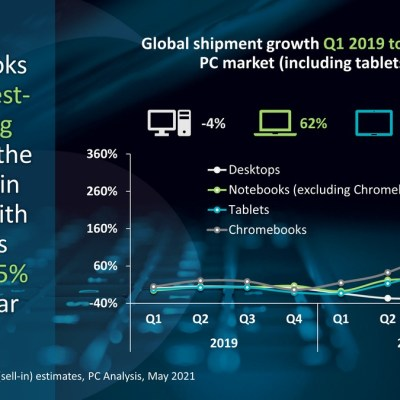 Chromebook Shipments Grew 275 Percent in Q1 2021: Canalys