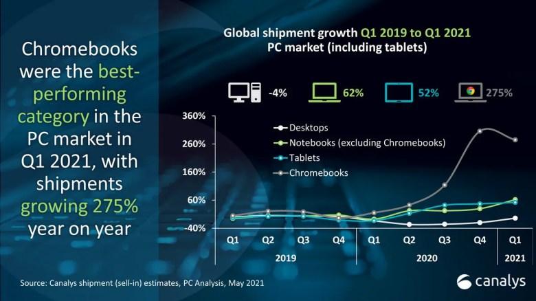 ChromeBook Shipments ने Q1 2021 में 275 प्रतिशत प्राप्त किया: Canalys