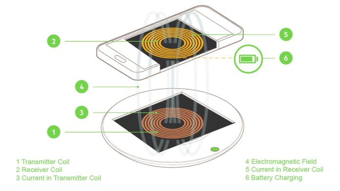 Wireless charging gadget covers 360 wireless charging