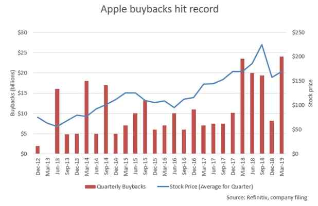 apple buybacks reuters Apple