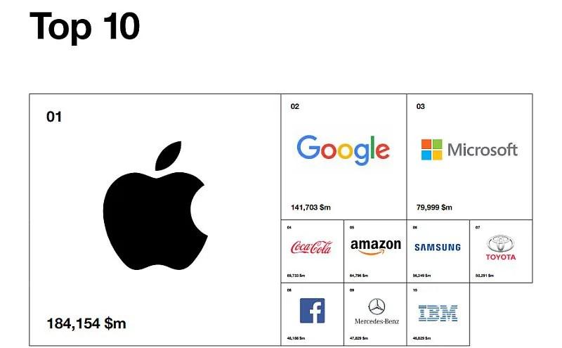 apple interbrand 2017 report Interbrand