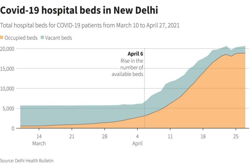 covid19 beds Delhi Reuters hospital beds COVID-19 in New Delhi