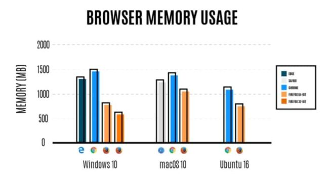 Firefox 54 Claims to Be Faster, Use Less RAM Than Earlier Version