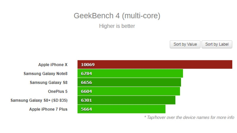 iPhone X's A11 Bionic Chip wins the Competition in Geekbench Benchmark Scores