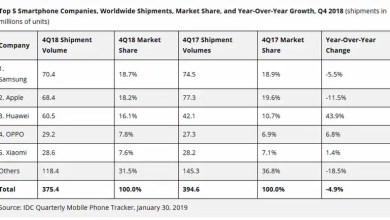 سامسونج العالمية بقيادة شحنات الهواتف الذكية في Q4 2018 ، تليها عن كثب من قبل شركة آبل: IDC 1