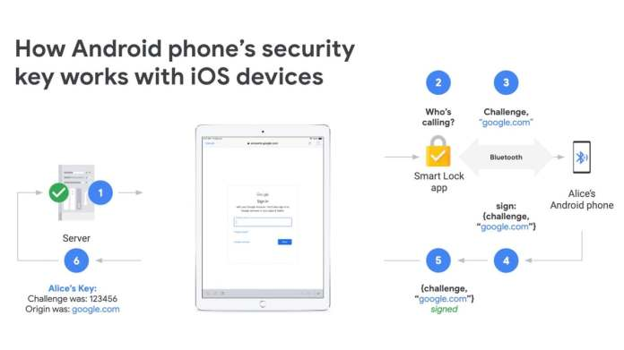 Google Now Lets You Use an Android Phone as a Physical Security Key for Two-Step Verification on iOS