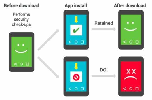 Google Reveals How It Finds Malware When Your Device Isn't Verifying Apps