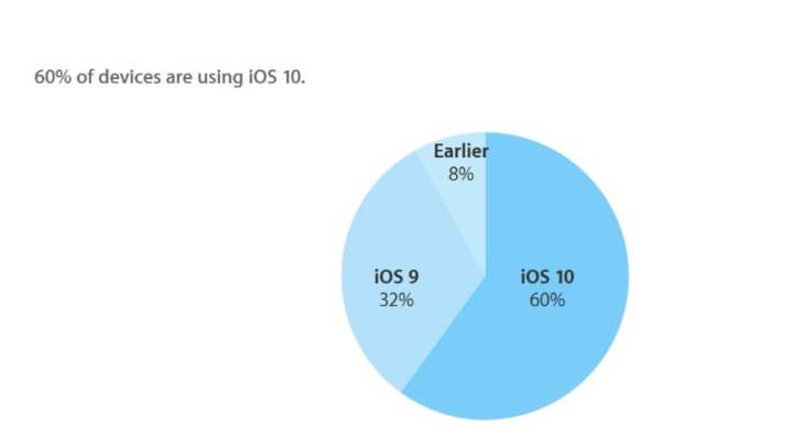 iOS 10 Now Running on 60 Percent of Active Devices, Apple Says