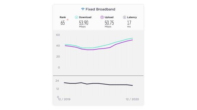 india fixed broadband speed results december 2020 ookla India fixed broadband  India  Ookla