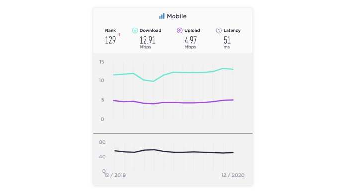 india mobile internet speed results december 2020 ookla India mobile internet  India  Ookla