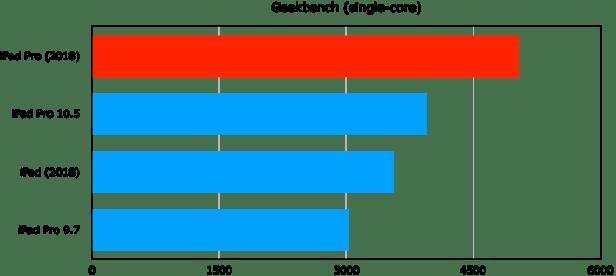 ipad pro vs ipads geekbench single iPad Pro