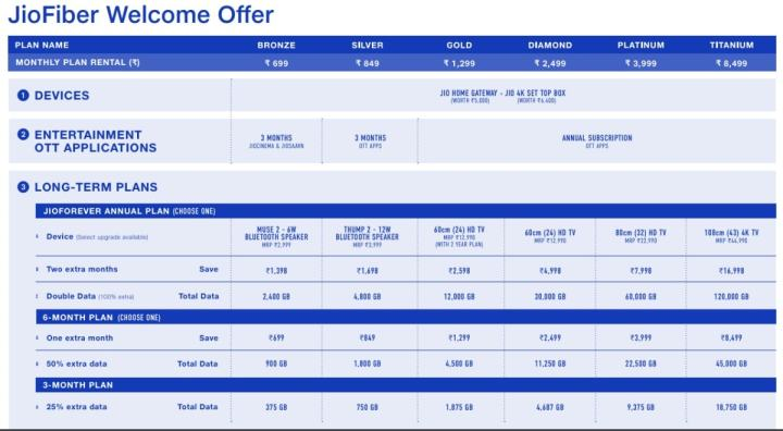 jio fiber welcome offer Jio Fiber Welcome offer