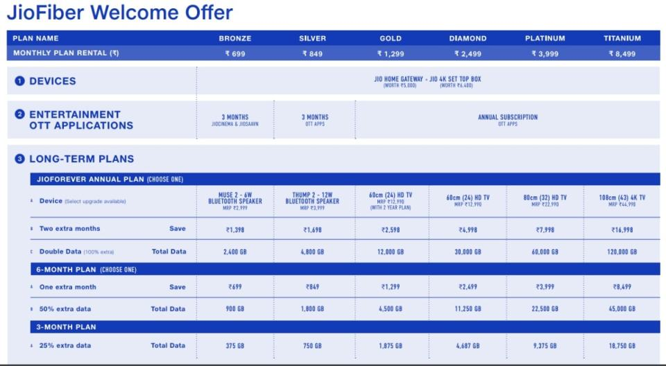 jio fiber welcome offer Jio Fiber Welcome offer