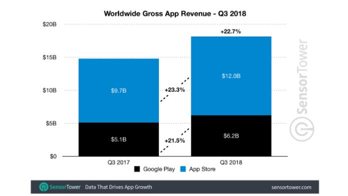 mobile app revenue worldwide q3 2018 sensor tower App revenues