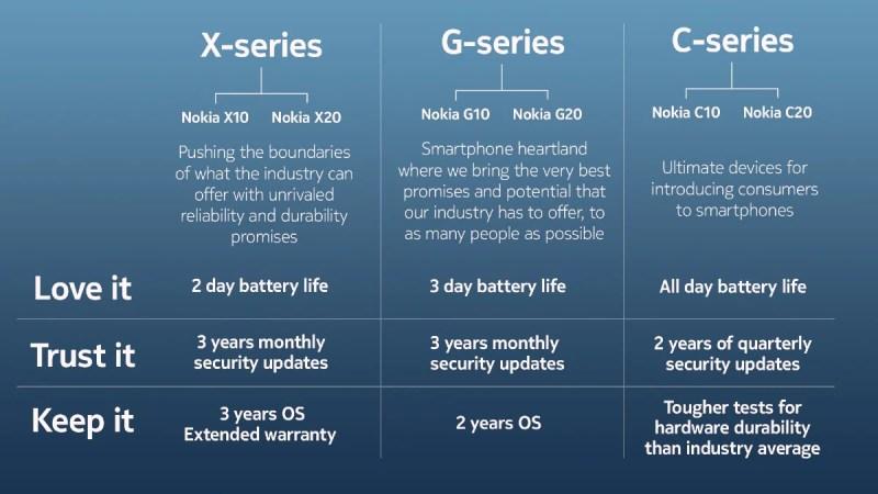 nokia c10 c20 g10 g20 x10 x20 updates timeline image Nokia
