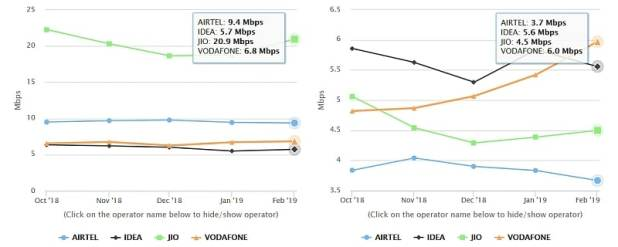 reliance jio average 4g download upload speeds airtel vodafone idea trai myspeed Reliance Jio