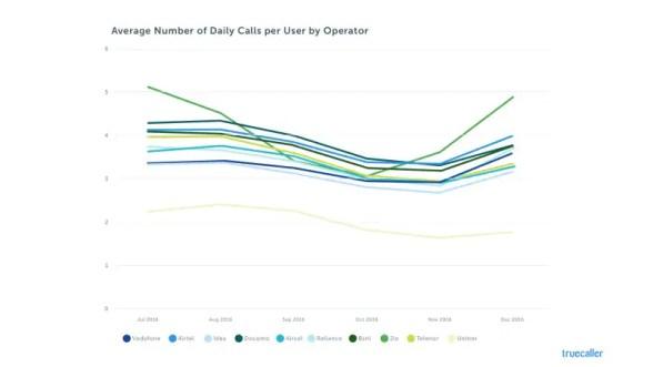 reliance jio average calls user truecaller story Reliance Jio Average Calls Per User