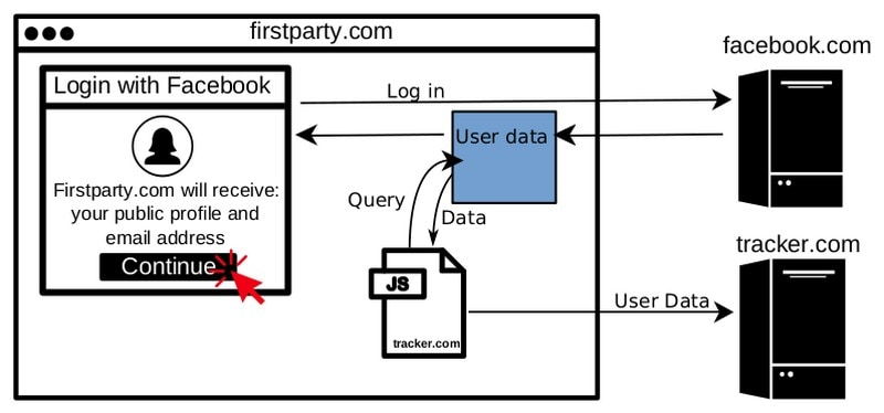 Facebook Login System Being Abused by Third-Party Trackers