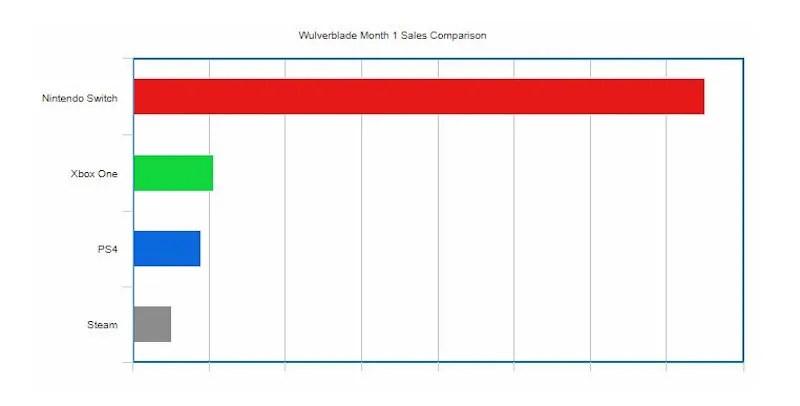 wulverblade switch sales month one wulverblade_sales