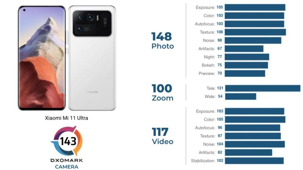 xiaomi mi 11 ultra dxomark camera ratings image Xiaomi Mi 11 Ultra Mi 11 Ultra