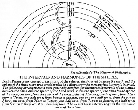 The Music of the Spheres; Music, Science, and the Natural