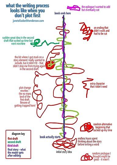 the third wish plot diagram sony xplod cdx gt640ui wiring janet elizabeth henderson's blog
