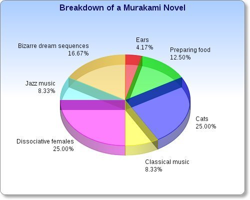 Breakdown of a Murakami novel
