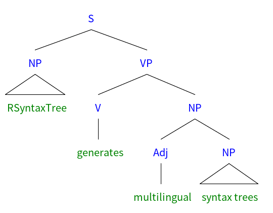 website that diagram sentences how to wire a junction box rsyntaxtree sample