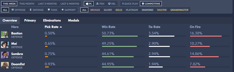 Doomfist Is On A Support Level Of KD Ratio Worse Than