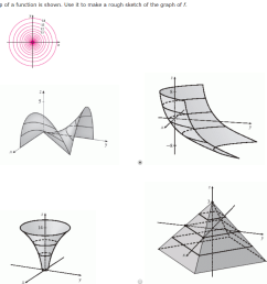 a contour map of a function is shown use it to make a rough sketch [ 1106 x 905 Pixel ]