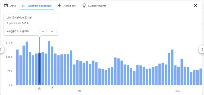 Grafico a Barre Prezzi Google Voli
