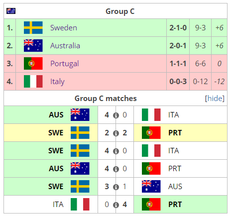 World Cup Le Titre Pour La Core