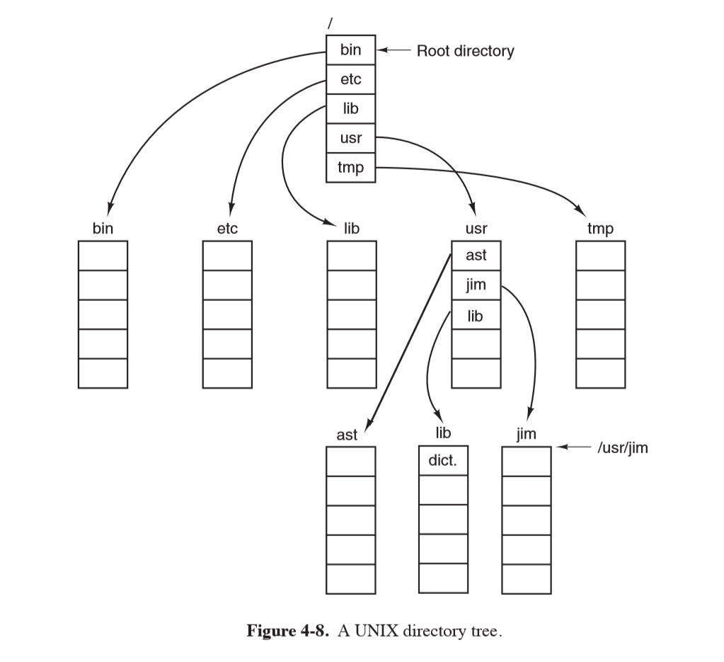 directory tree diagram pain form solved 10 consider the of fig 4 8 if u d8c6dfac979b88f4e809b93909b09a96 png