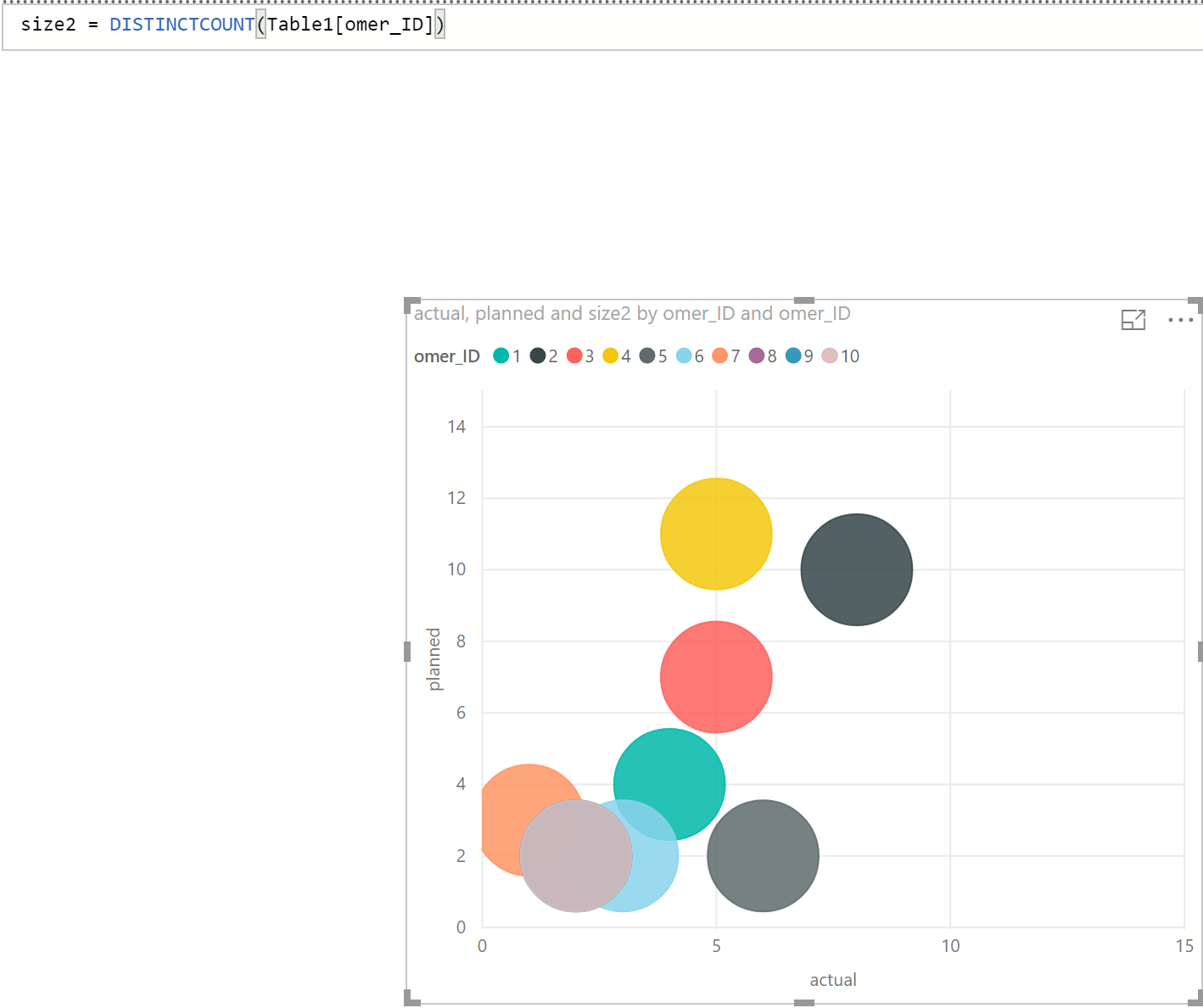 hight resolution of size distinctcount customer id but when plotted i got homogeneous bubbles