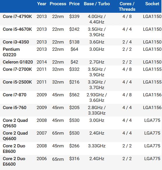 Intel CPUの10年分の進化を數値で徹底的に比較するとこうなる - GIGAZINE