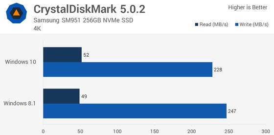Windows 10・Windows 8.1・Windows 7の性能を比較し検証するとこうなる ...