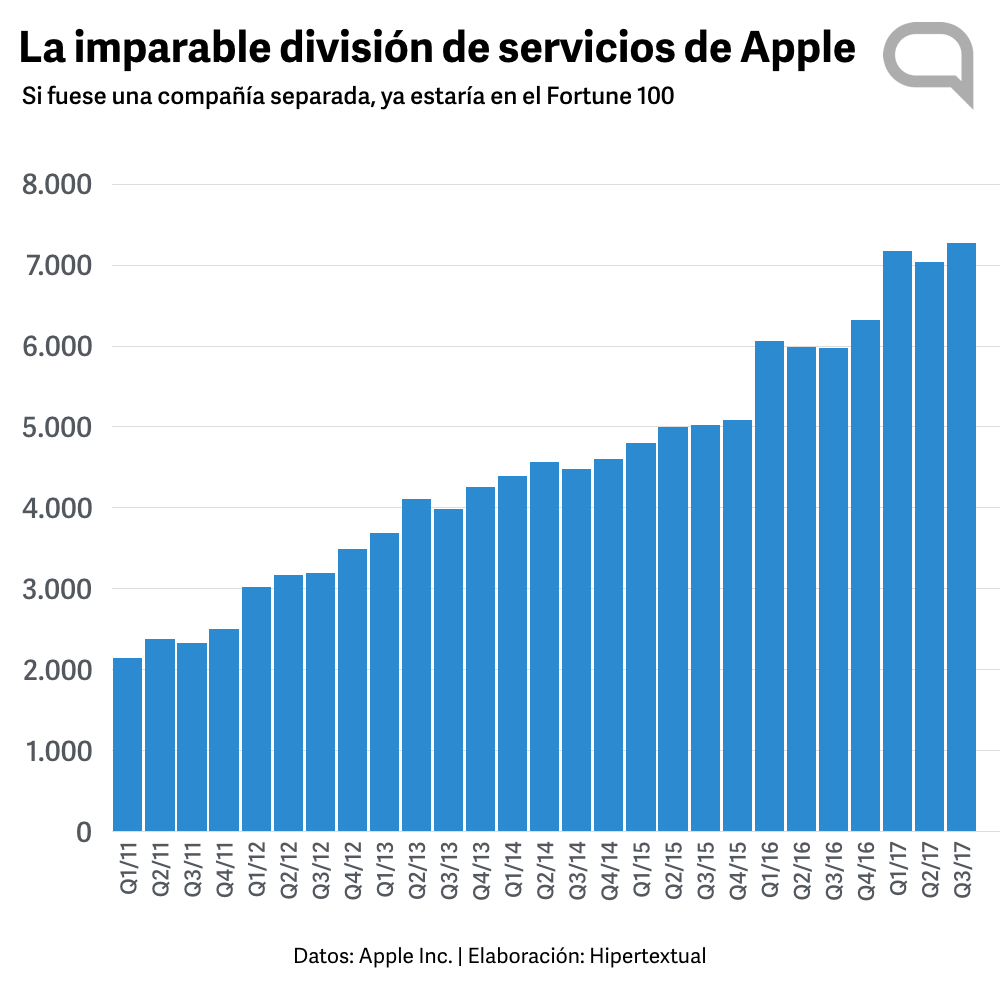 División de servicios de Apple