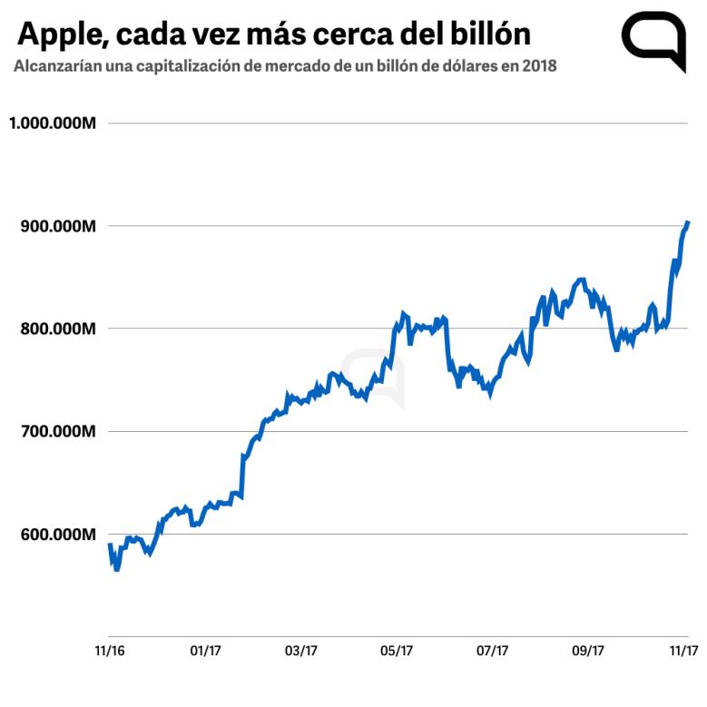 Apple cada vez más cerca del billón