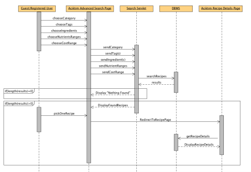 small resolution of sequence diagram cooking