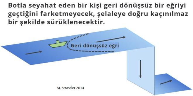 Figür 3