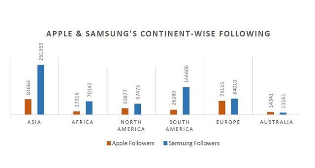 驚人差別: Apple iOS在國際上原來遠遠不及Samsung   香港矽谷