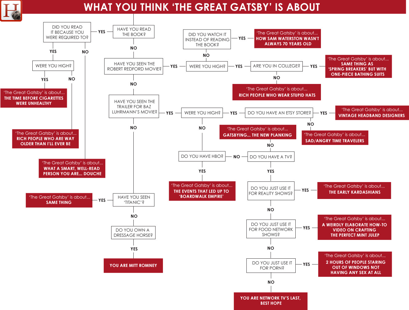 plot diagram for the great gatsby housing wiring what you think 39the 39 is about chart huffpost
