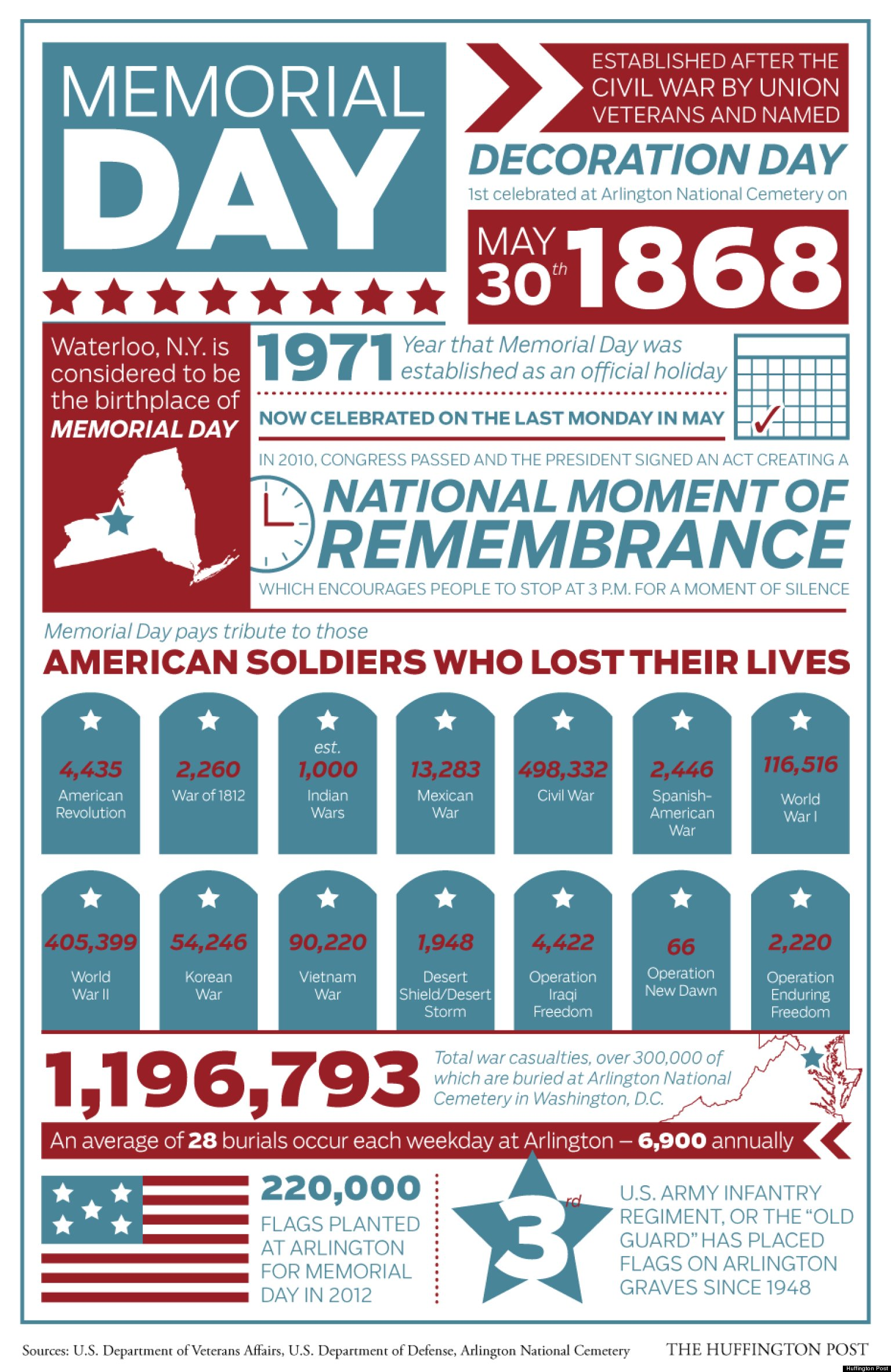 Memorial Day History Facts By The Numbers