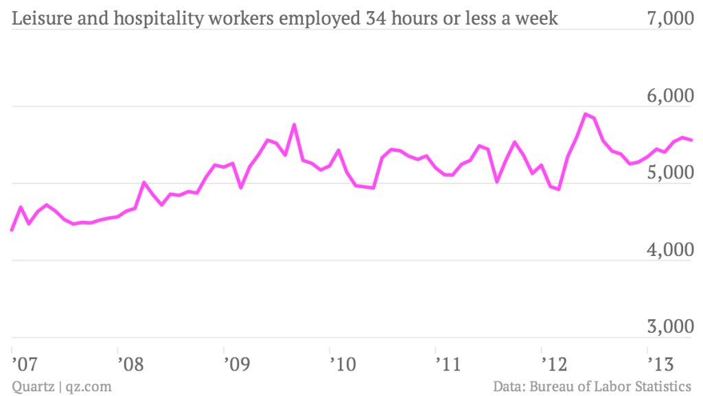 U.S. Part-Time Jobs Grow With The Economy, Not Obamacare
