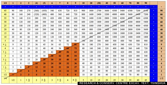 Multiplication table also ancient times found hidden in chinese bamboo strips rh huffingtonpost