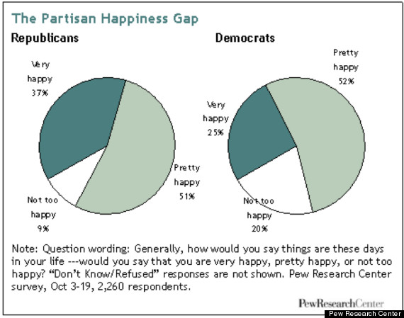 politics and happiness