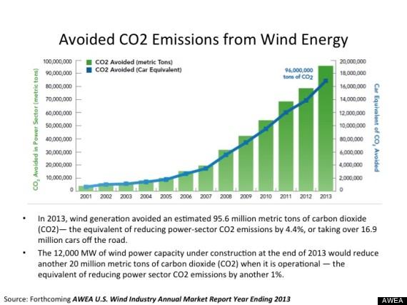 awea emissions