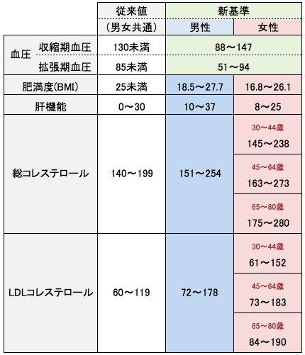 健康診斷新基準値 | 幸せのひろいかた and チクチク日記 by ...